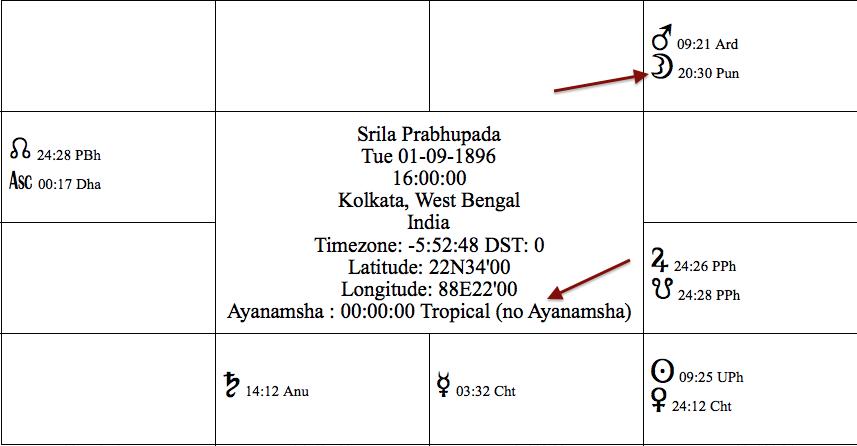 Did Bhaktisiddhanta use a Tropical Zodiac?
