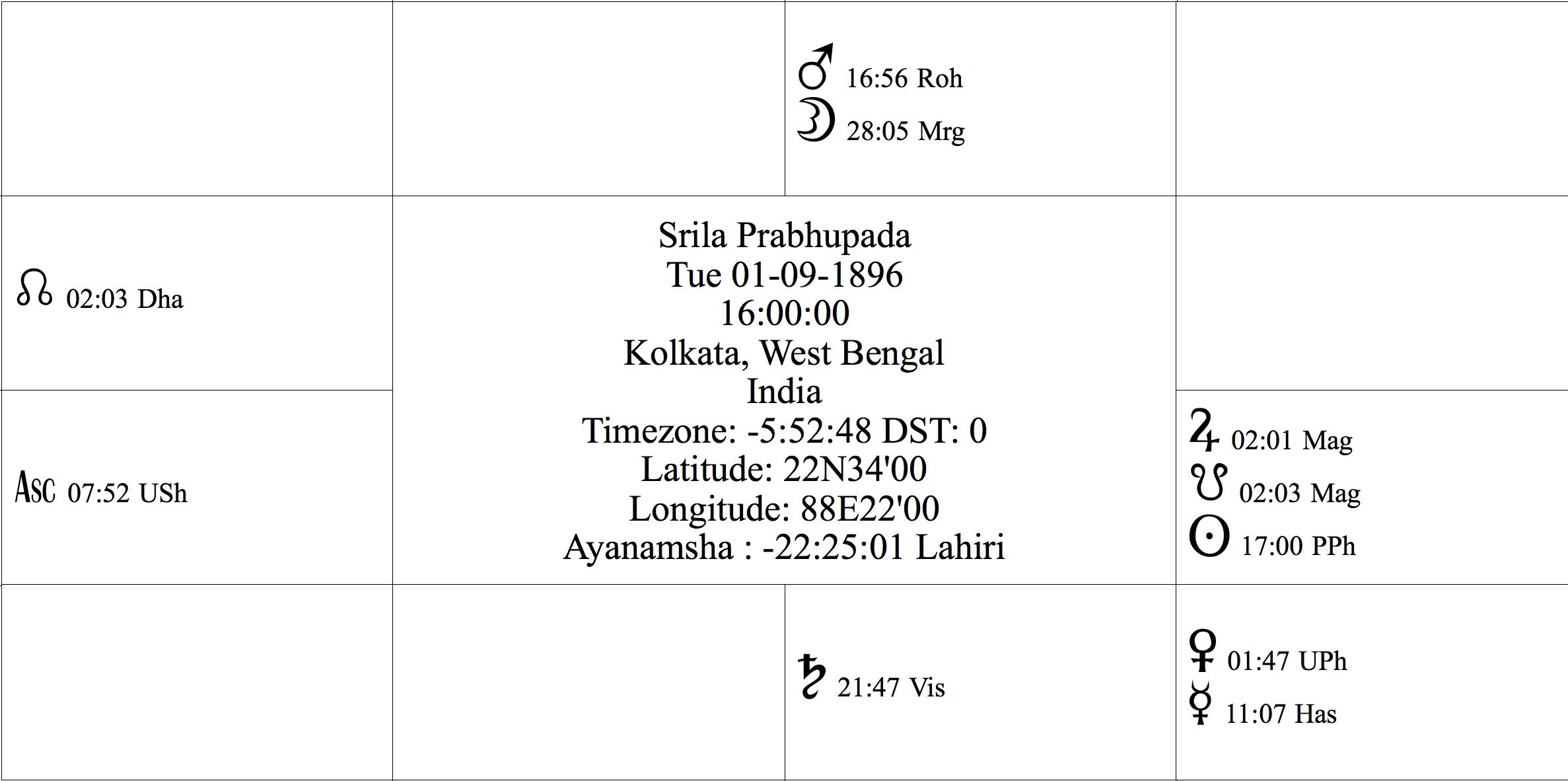 The Transcendental Horoscope Of Srila Prabhupada Chapter 2