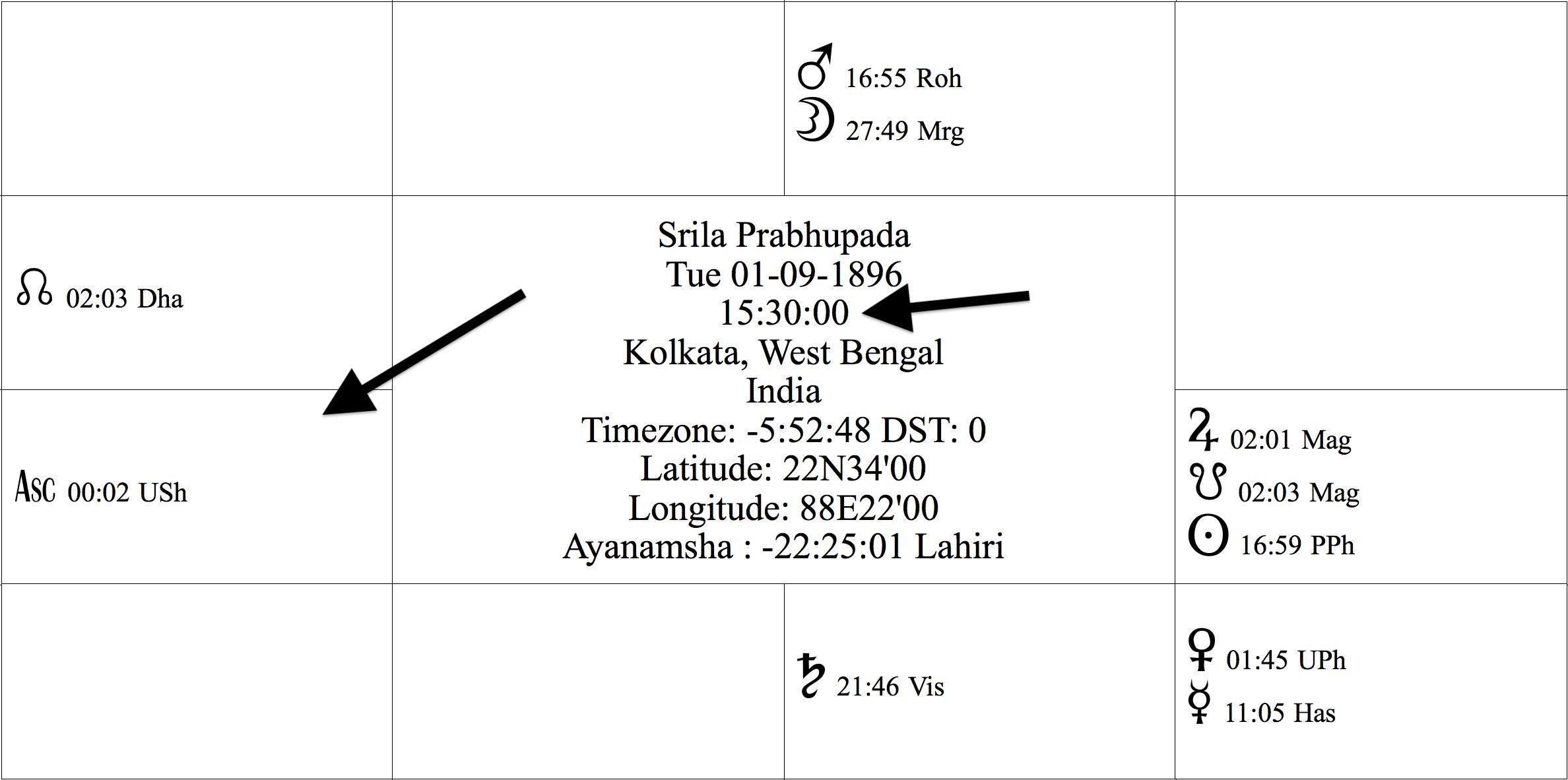 The Transcendental Horoscope of Srila Prabhupada - Chapter 2